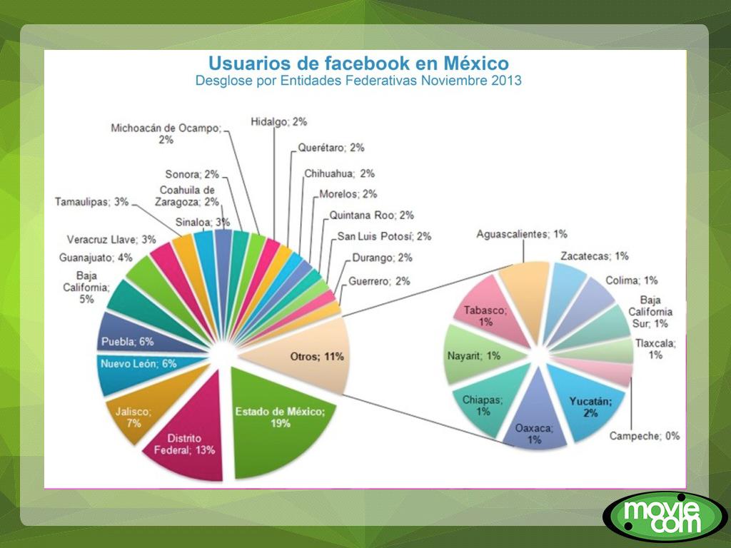 Gráfica usuarios de Facebook en México